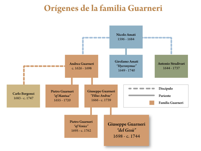 Familia Guarneri