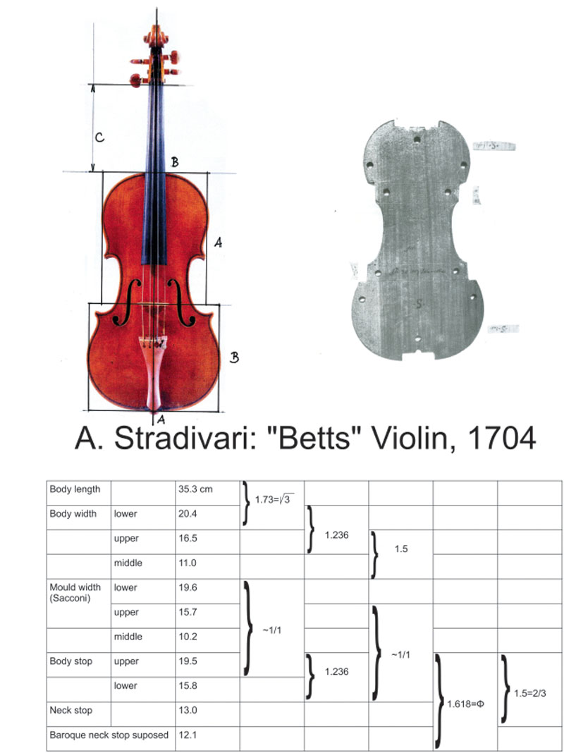 "Medidas Stradivarius ""Betts"", 1704"