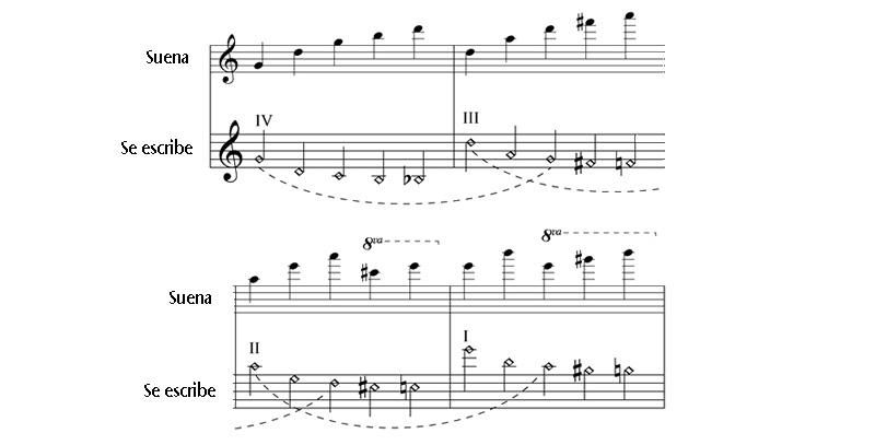 notación armónicos