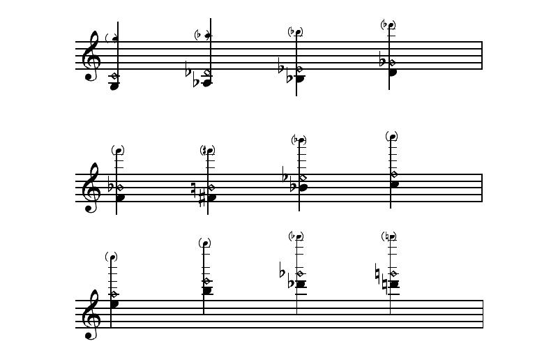 Armónicos: qué son y cómo se tocan en el violín. | Deviolines