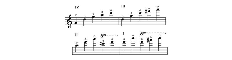 armónicos naturales en violín