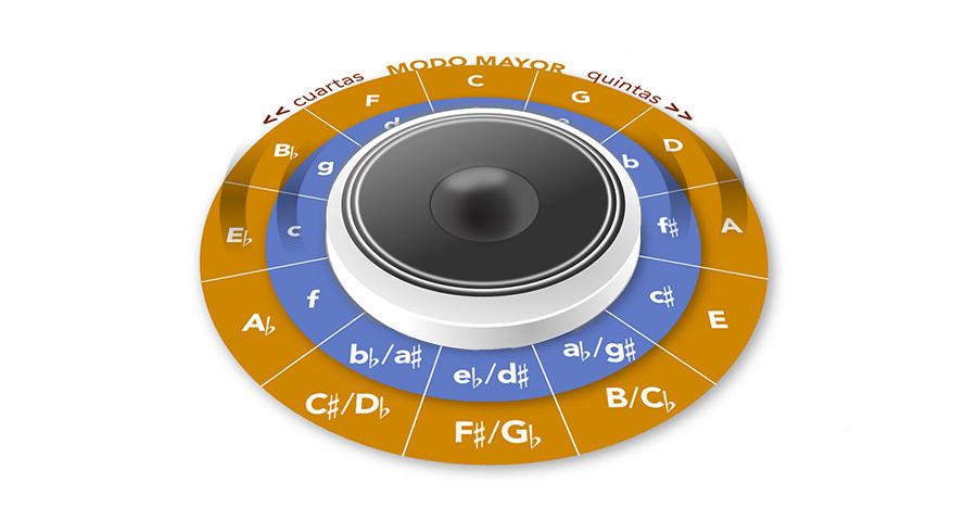 """5 ejercicios con <em>""""backing tracks""""</em>"""