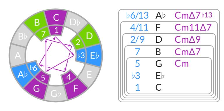 Cómo crear acordes de la escala menor armónica