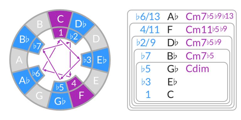 Cómo construir acordes en el modo locrio