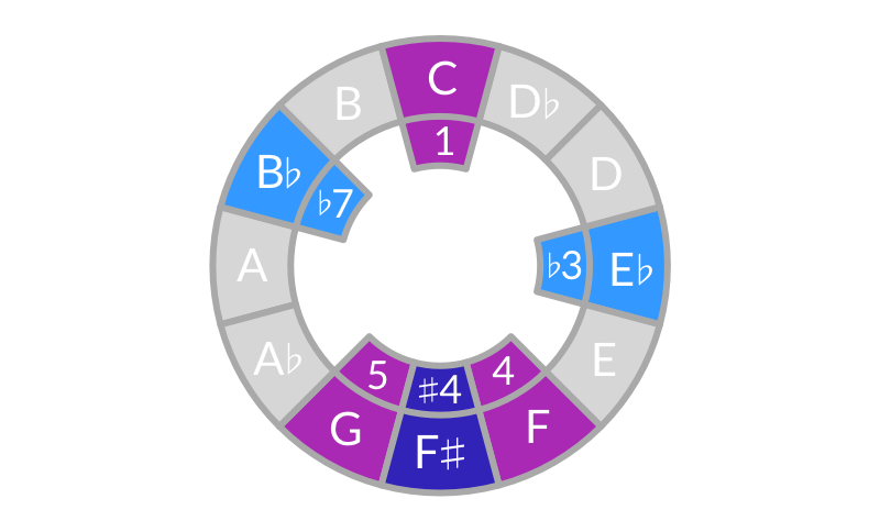 Blues scale in C